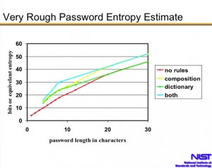 Password Entropy Graph